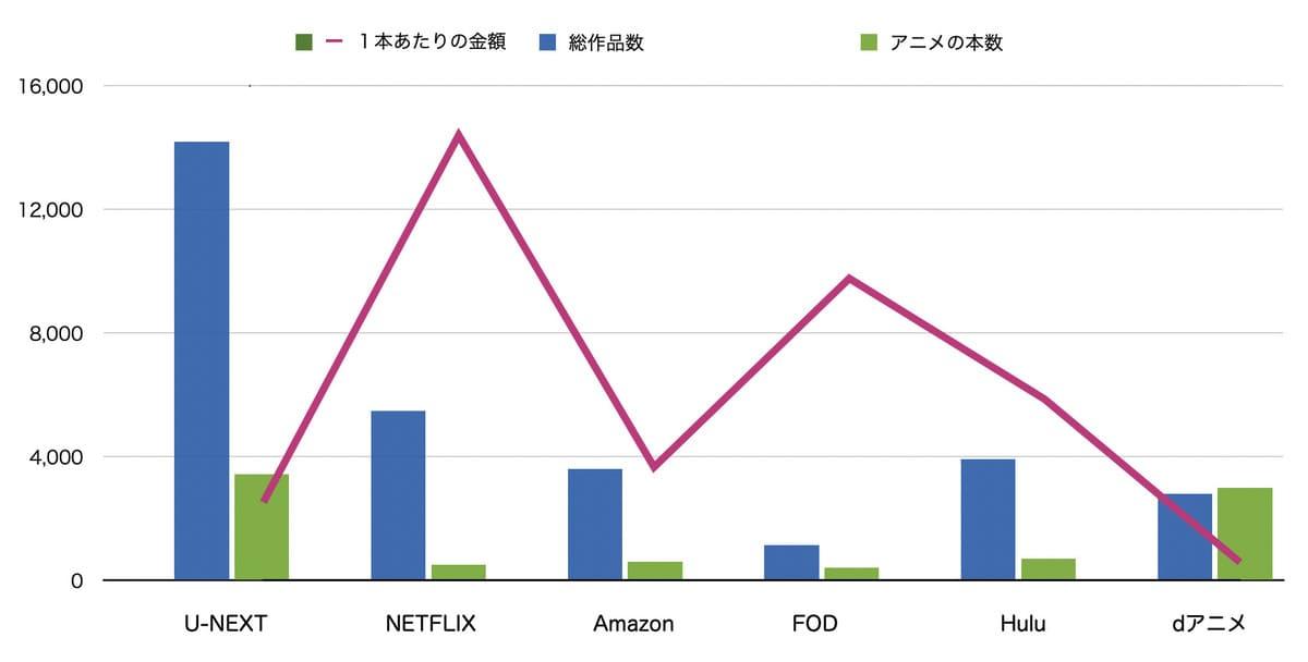 アニメが観られる動画配信サービスのコスパ比較